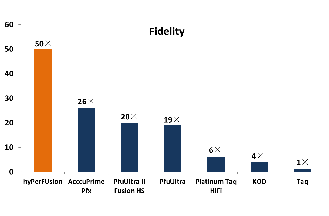 hyPerFUsion™ high-fidelity DNA polymerase