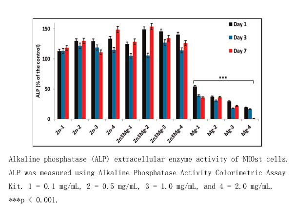 alkaline phosphate assay Measurements of alkaline phosphatase activity of the plasma have established  the importance of this enzyme assay in the diag- nosis of a variety of diseases3.