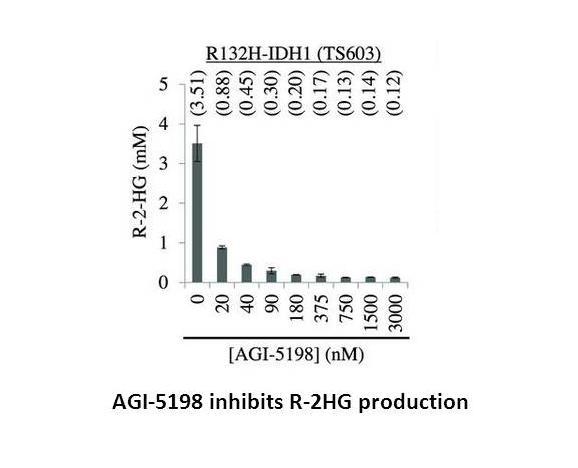 AGI-5198