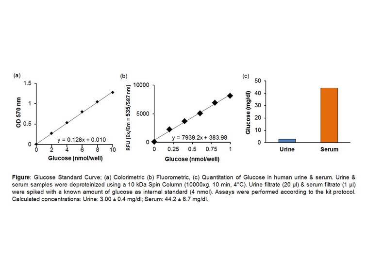 Glucose Colorimetric/Fluorometric Assay Kit